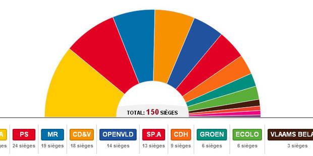 Voici le Parlement fédéral sorti des urnes - La Libre