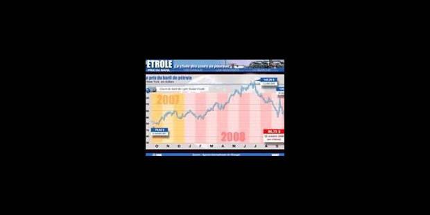 Le pétrole chute de près de 4 dollars