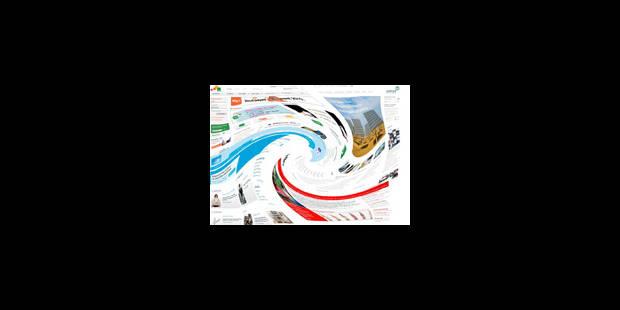 Les sites du BEL20 fiables ? - La Libre