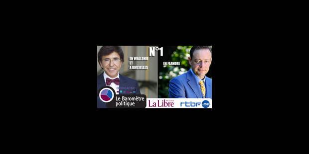 Di Rupo et De Wever, les plus populaires
