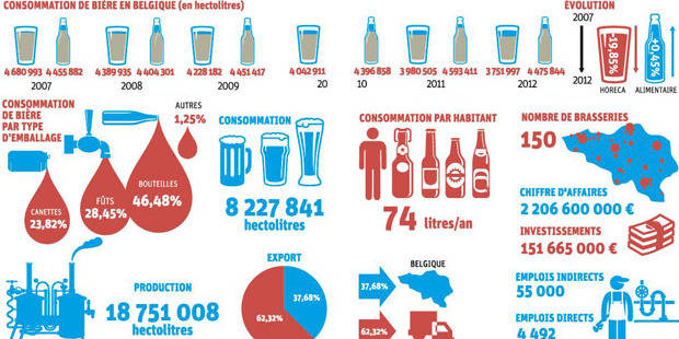 """""""Les Belges ? Pas assez fiers de leurs bières"""""""